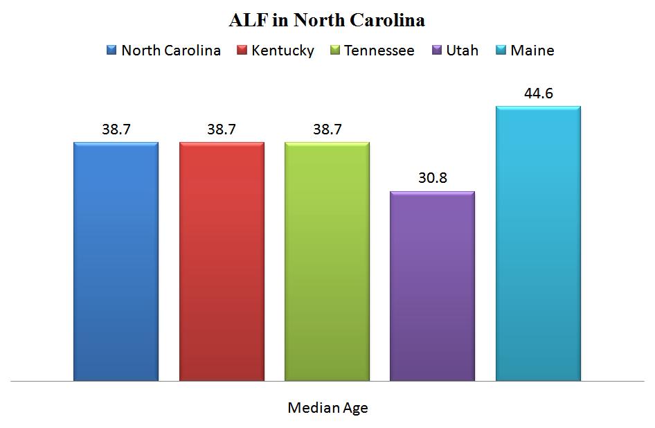 ALF in North Carolina