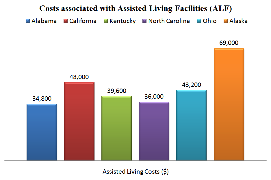 Costs associated with Assisted Living Facilities (ALF)